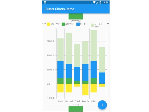 LineChart and VerticalBarChart Library for Flutter