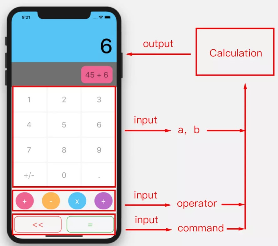 Build a calculator app in iOS and Android with the same code using